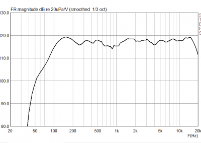 Partybag 6 frequency response plot