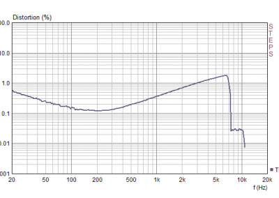 Partybag 6 THD+N distortion plot